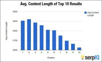 gemiddelde content lengte